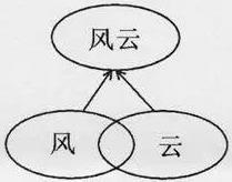 杨振宁经典演讲:《易经》对中华文化的影响