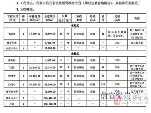小道消息:碧桂园进驻信宜 预计9月开启认筹!