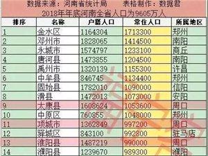 固始�h人口排名如何?河南158���h�行政�^人口排名出�t!