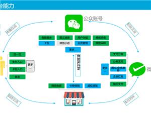微信支付+公眾號   為商家連接每一個客戶